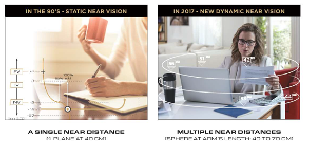 68c1c160239 Varilux X series reinvents near vision